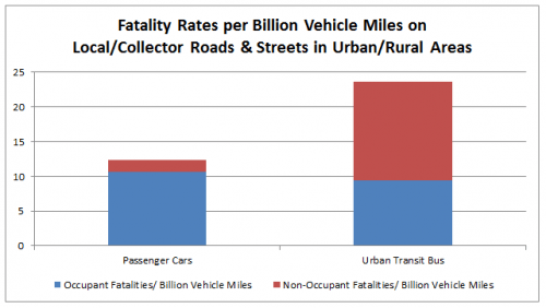 Fatality_Urban_Streets_Only