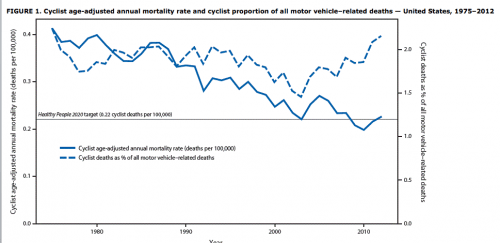Cycling mortality rates, 1975-2012
