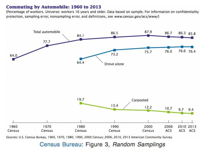 commuting-chart-automobile-history