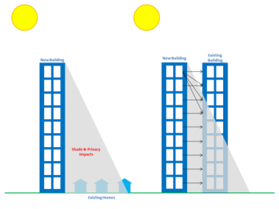 A conceptual example of shade and privacy impacts.