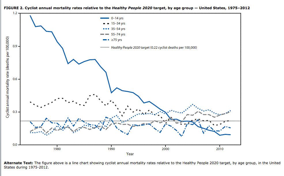 cyclist-mortality-chart