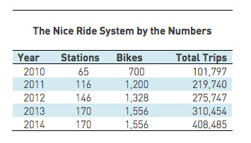 nice-ride-station-numbers