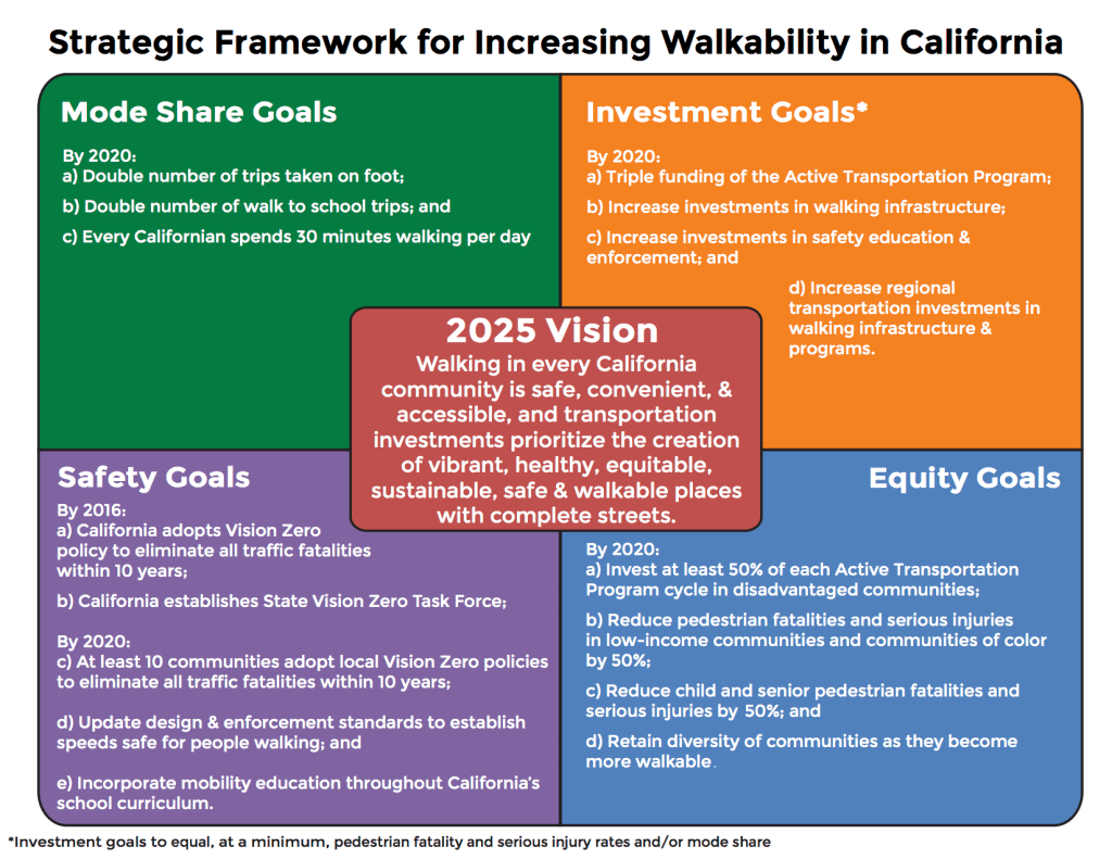 Strategic Framework developed by San Francisco Vision Zero Coalition of community advocates