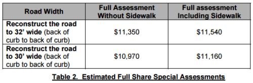 BrooklynPark_Street_Assessments