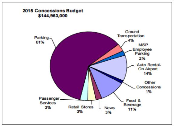 MSP_2014_Concessions