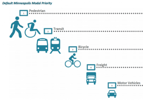 Minneapolis Default Modal Priority (draft) pedestrian, transit, bicycle, freight, motor vehicles