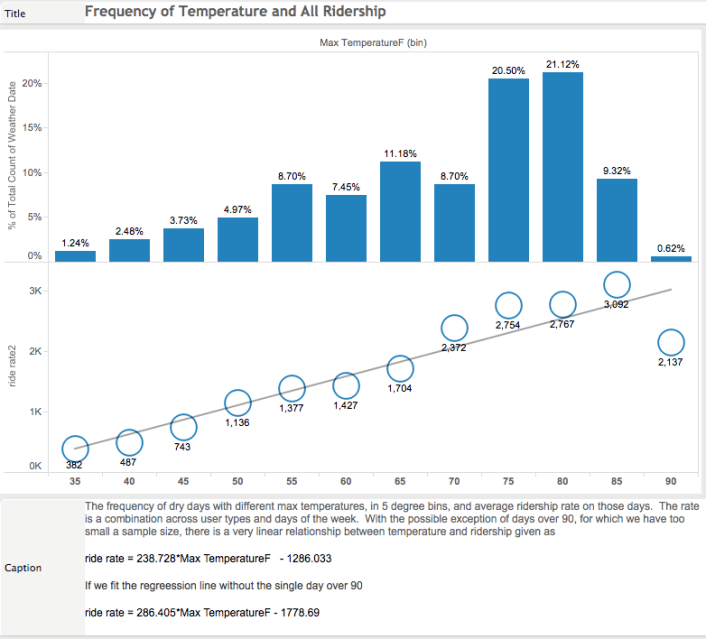 Temperature and Total Ridership