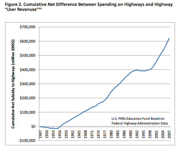highway revenue gap chart