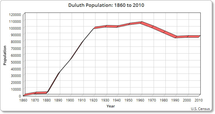 duluth population chart