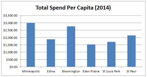 City Spend per Capita Total