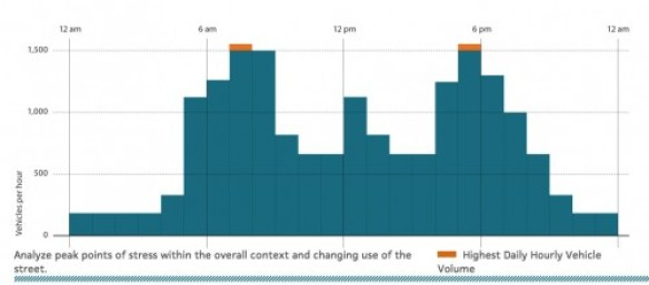 design-hour-day-pattern