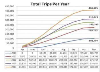 nice-ride-total-trips-per-year