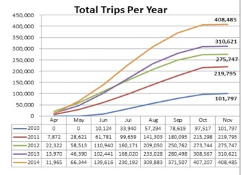 nice-ride-total-trips-per-year