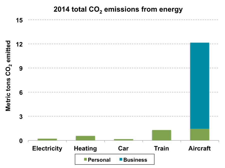 CO2 emissions by mode