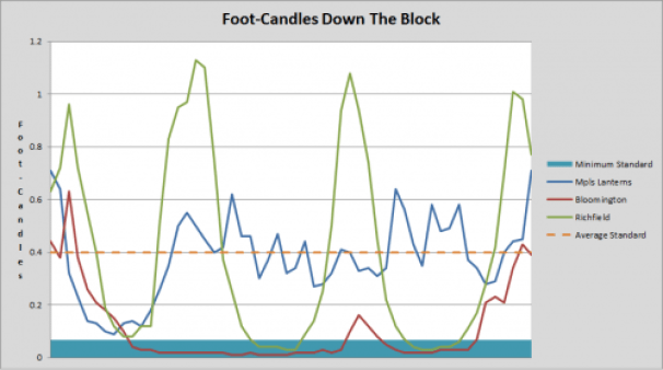 Foot-Candles Over Distance