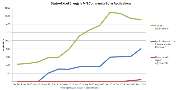 community solar applications