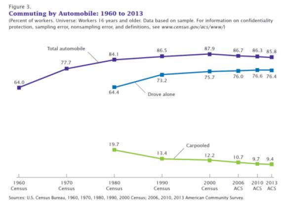 commuting ACS data chart