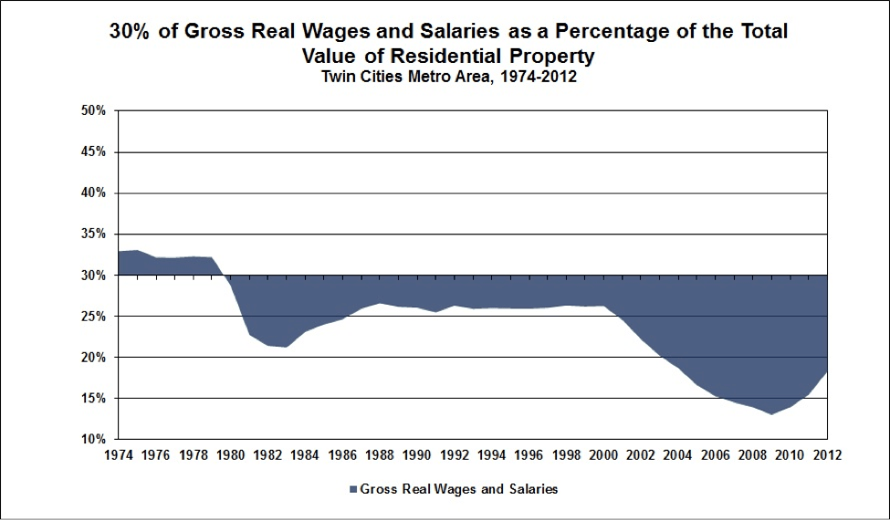 wages v total value chart