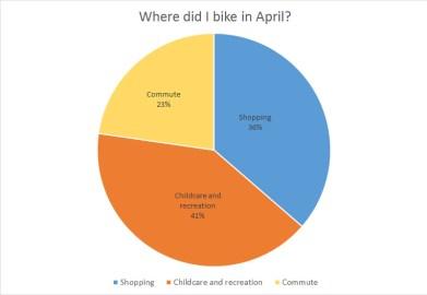 biking in april chart