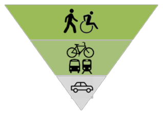 Inverted pyramid of Complete Streets mode prioritization