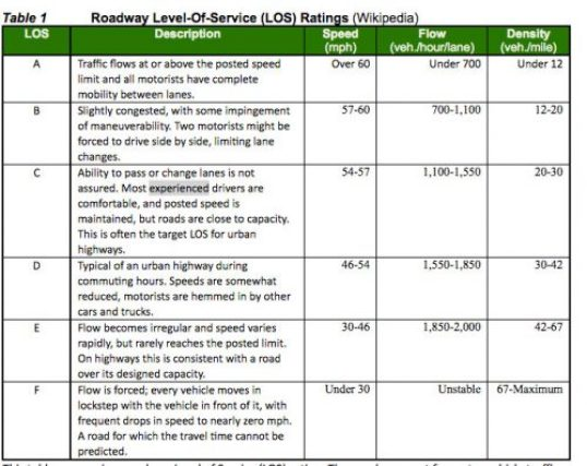 "A ""level of service"" (LOS) table for roadways."