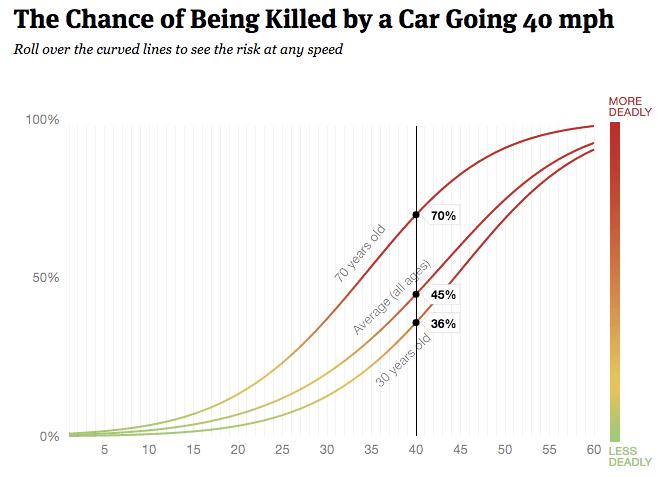 crash death speed chart 3