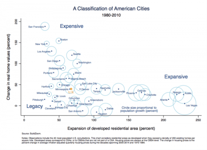 us cities expensive v expansive