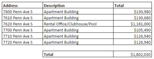 ConciergePermitValuations