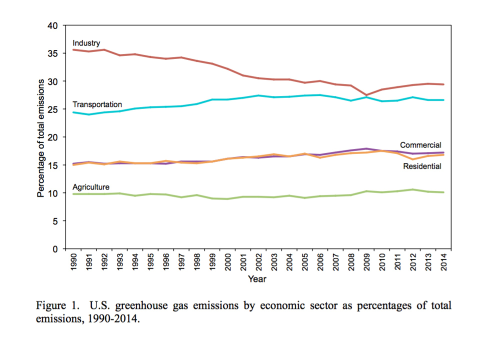 co2 emmissions trends US