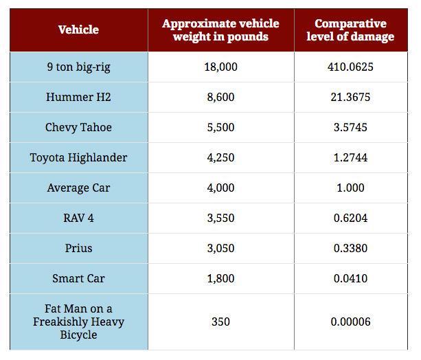 vehicle-weight-and-damage-chart