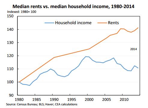 Median Rents v. Median Income