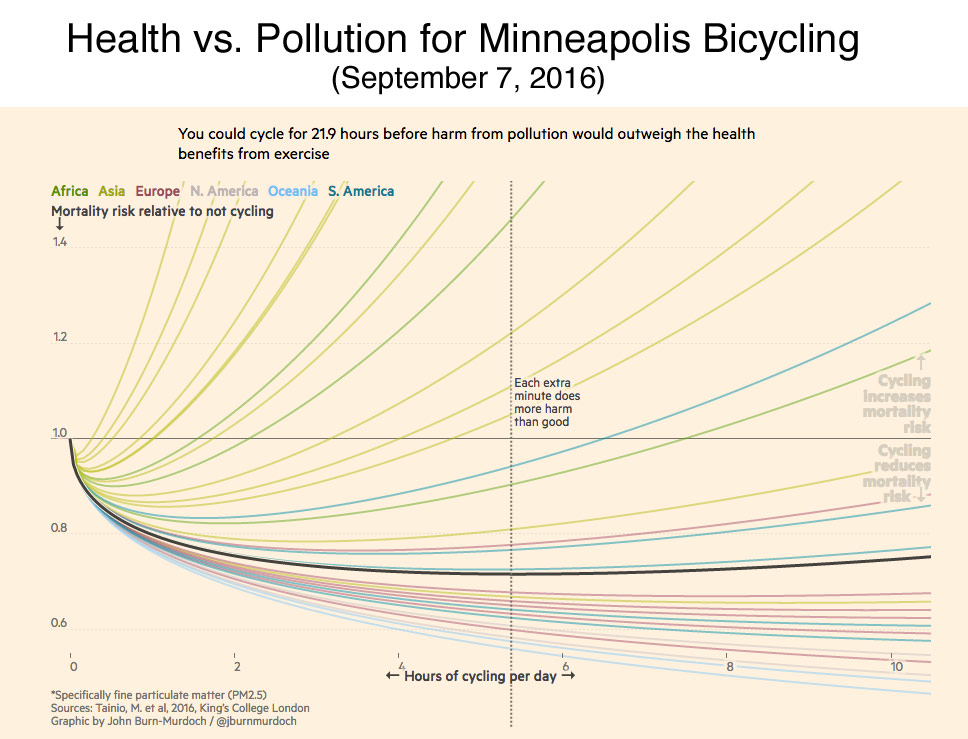 cycling-health-effects-minneapolis