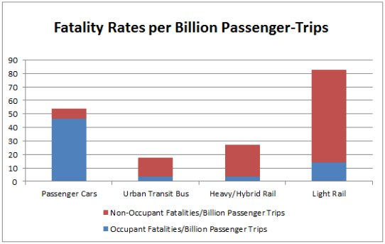 fatalaties-transit-chart