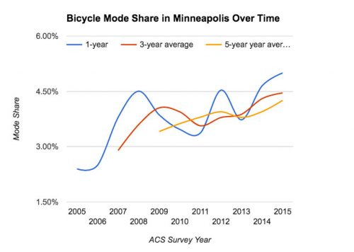 Bike Mode share on the way up