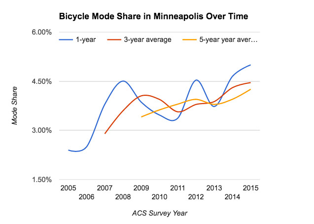 mpls-bike-mode-share