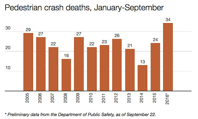 strib-2016-ped-death-rate