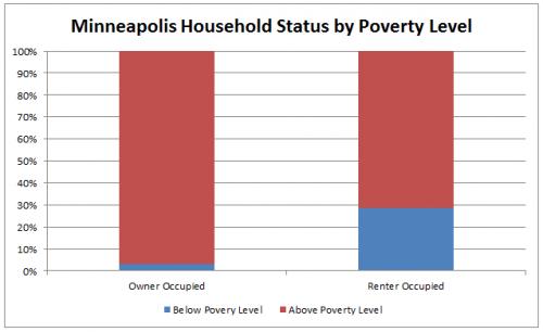 mplshh_tenure_poverty