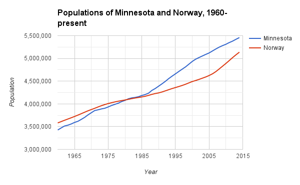 Population graph of Minnesota and Norway from 1960 to the present