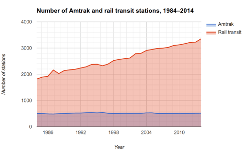 Graph of the number of stations operated by Amtrak and urban rail transit systems from 1984 to 2014