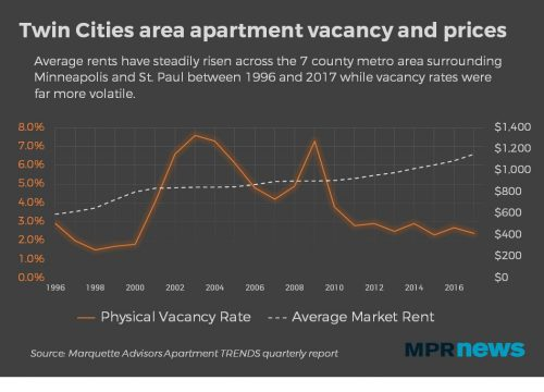 Vacancy rates go down and rents go up.