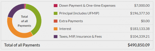 Overall Cost Breakdown of $200,000 Mortgage