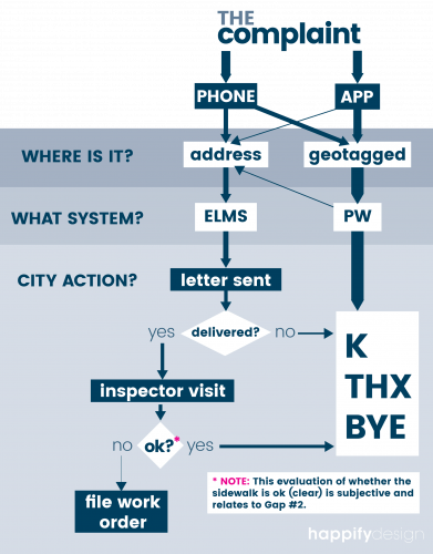 A flowchart illustrates the accompanying text to share what happens when a snowy or icy sidewalk is reported to 311