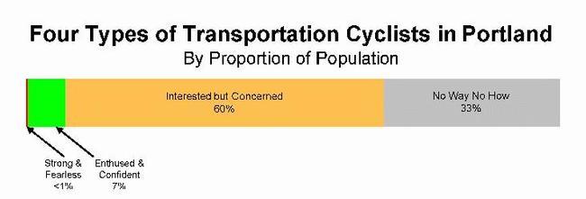 4 Types Of Cyclists Orange2