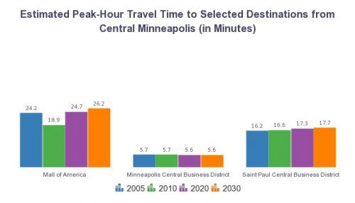 Peak Hour Travel Times fro Minneapolis