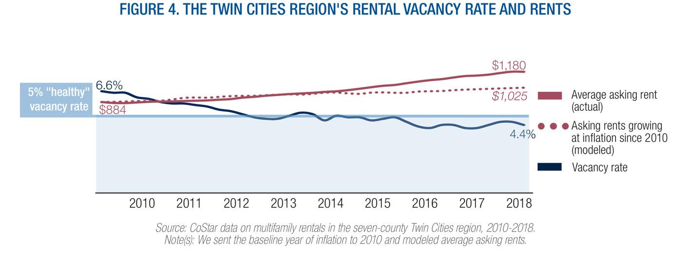 Tc Rental Vacancy V Rents