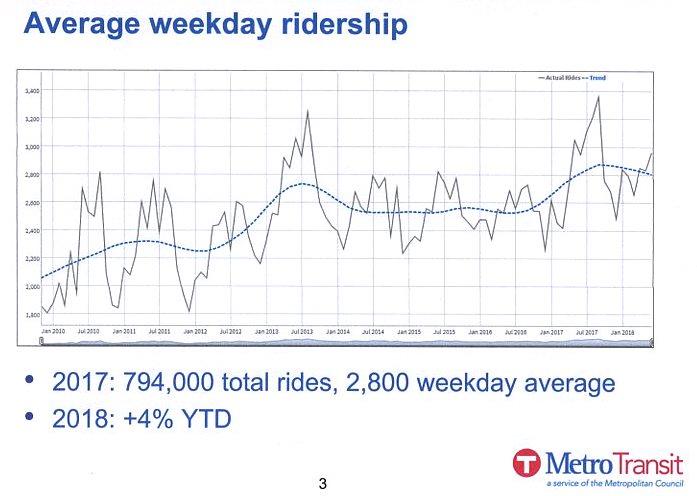 Northstar Average Weekly Ridership