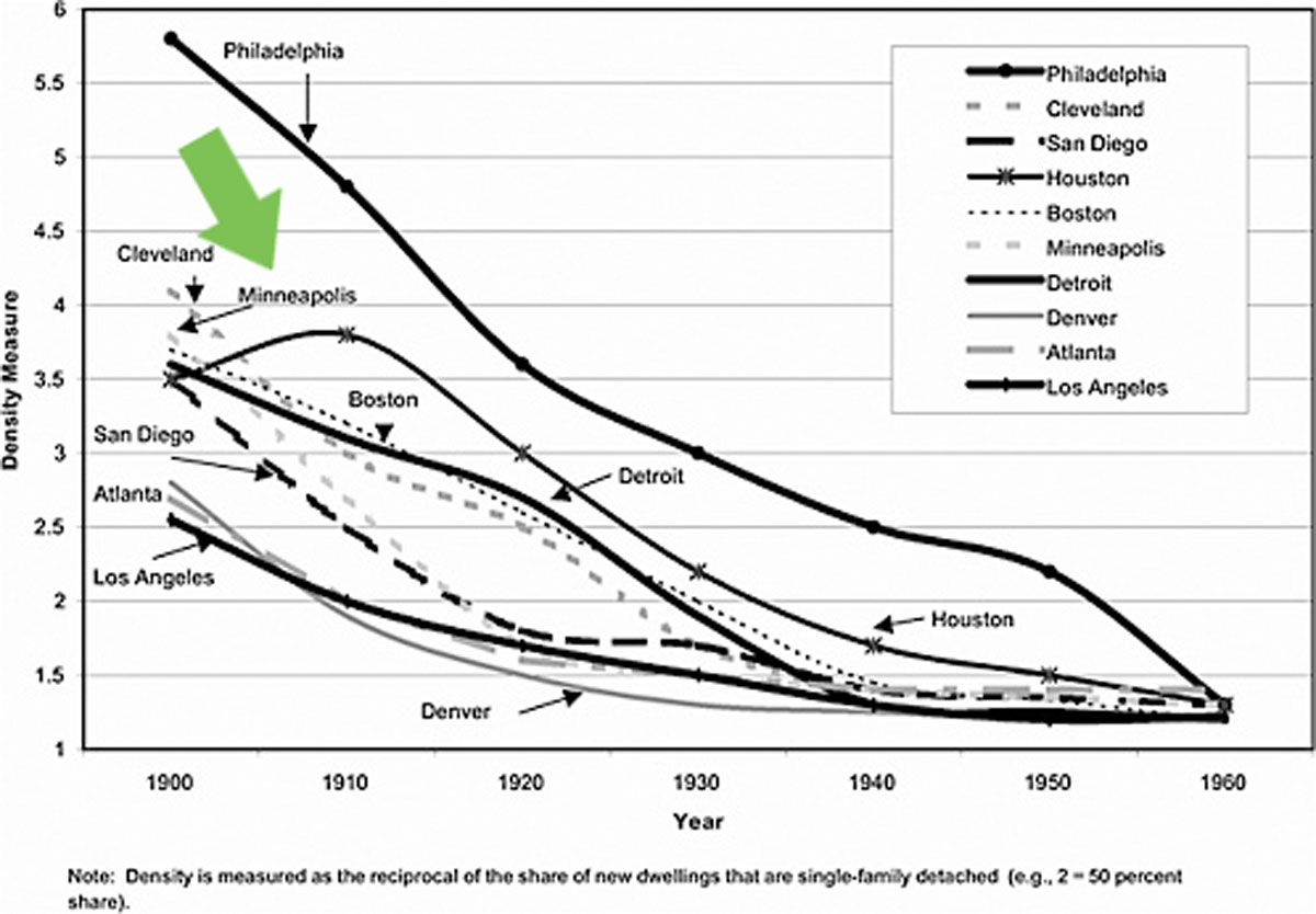 Density Trends Us Urban Areas