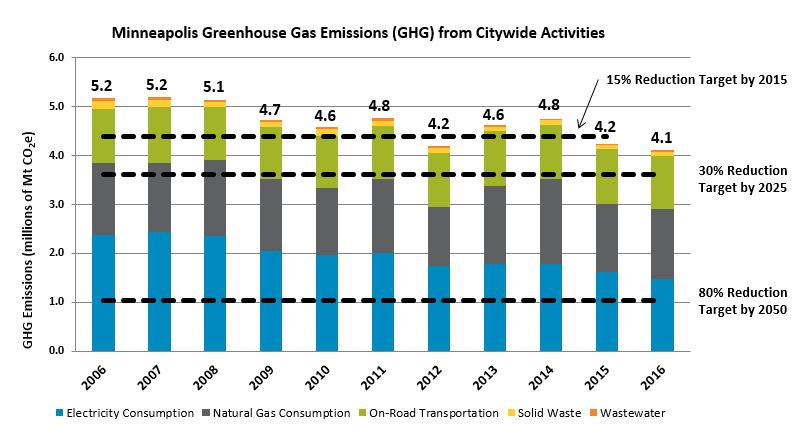 Minneapolis Greenhouse Gas Emissions