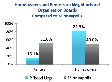 Percentage of Renters Across Minneapolis vs. Neighborhood Org Representation