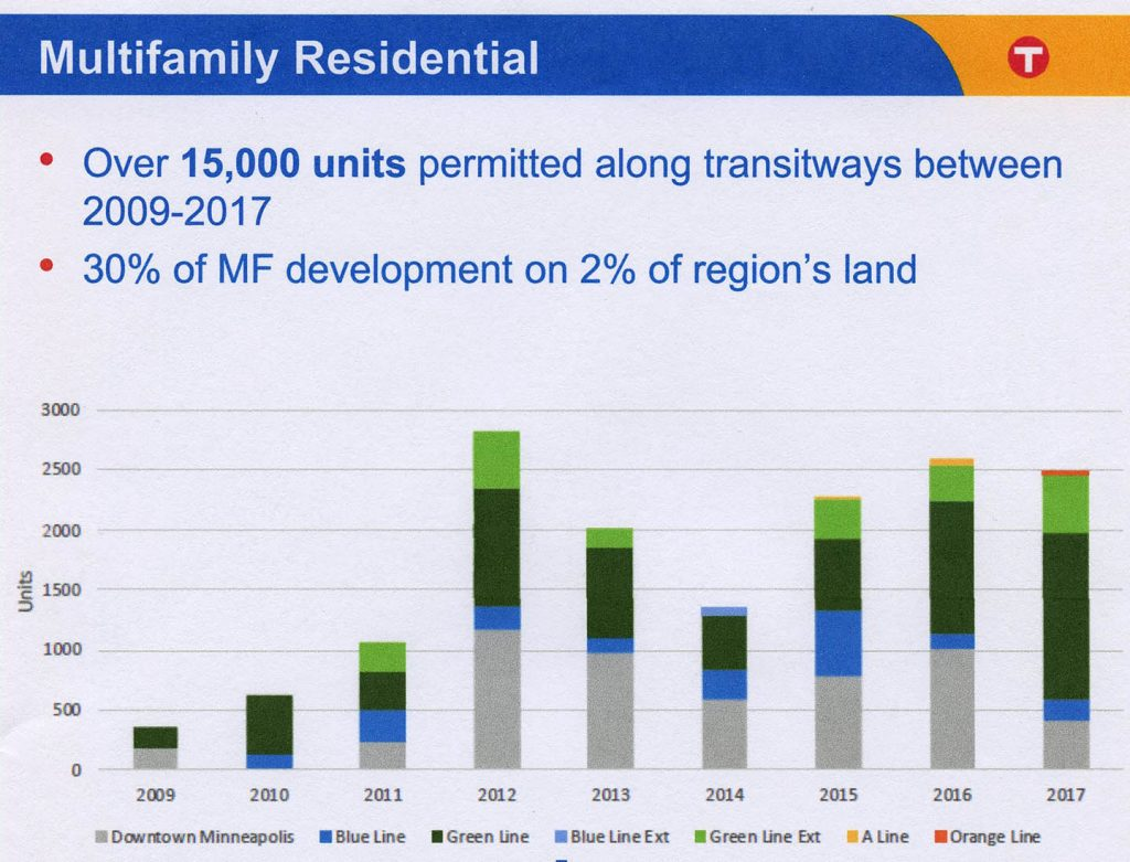 Multifamily Residential Units Permitted, 2009-2017